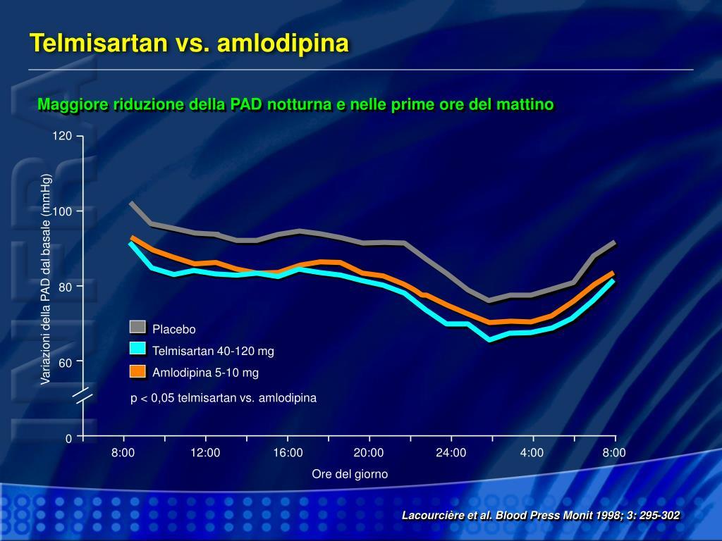 Telmisartan vs. amlodipina