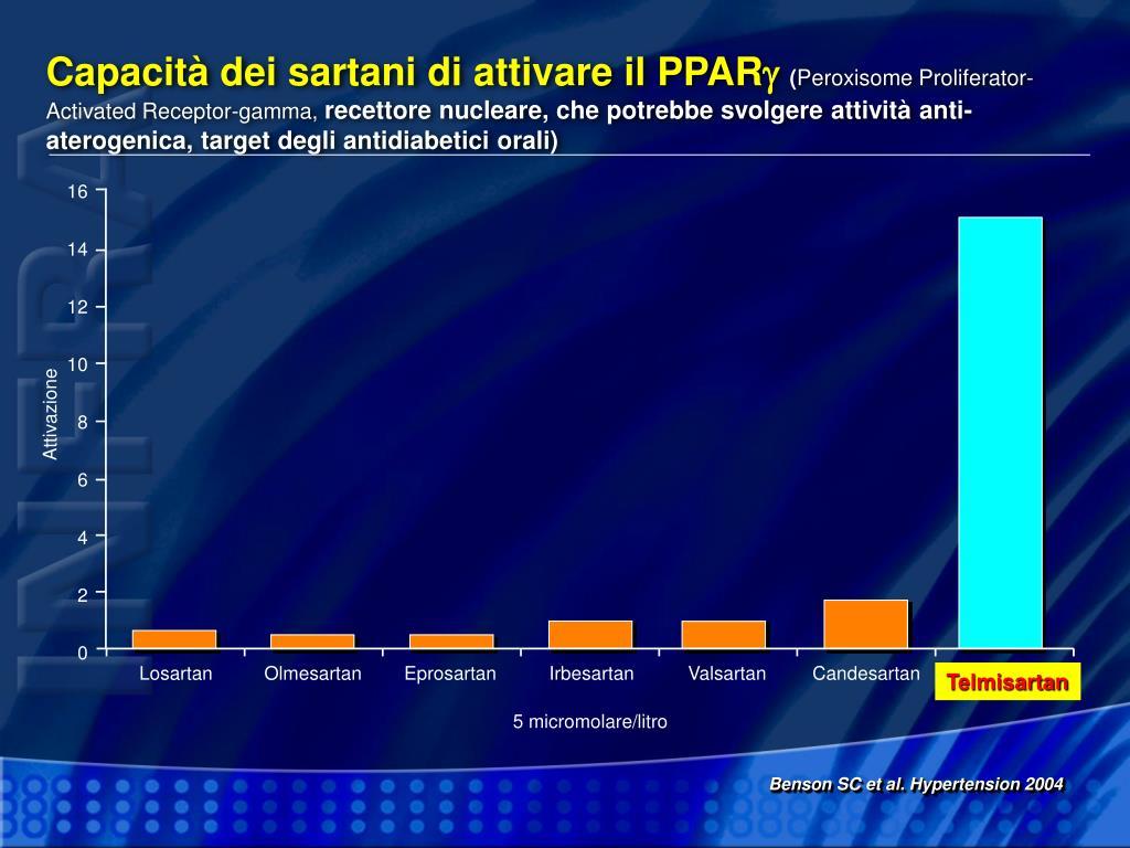 Capacità dei sartani di attivare il PPAR