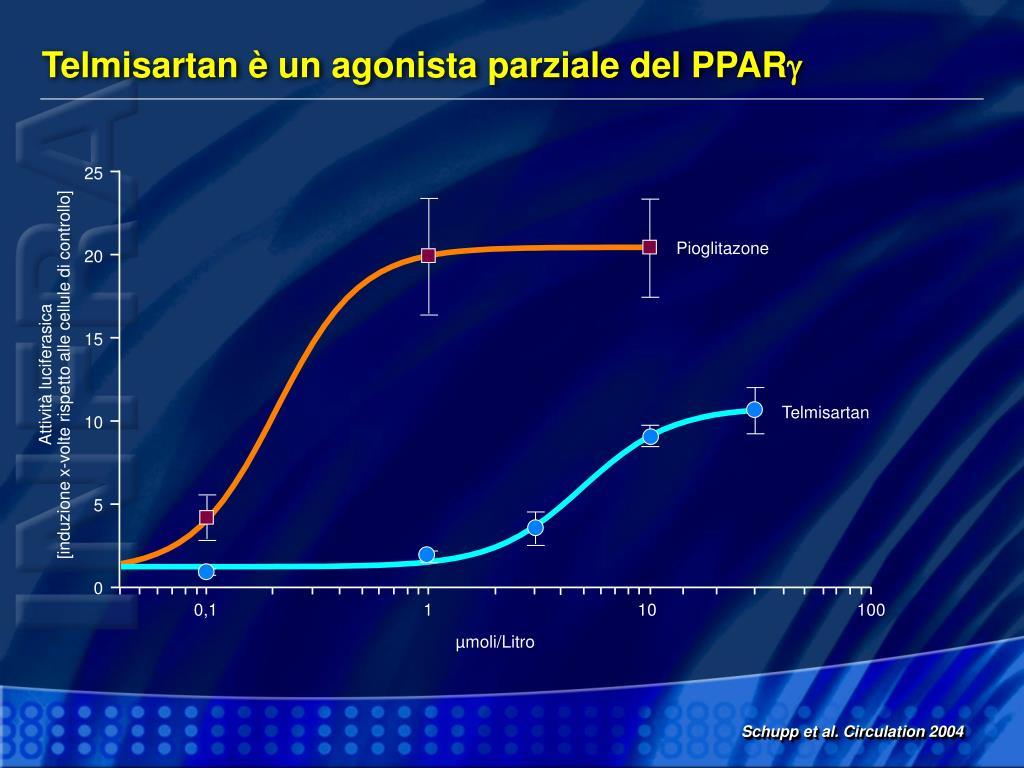 Telmisartan è un agonista parziale del PPAR