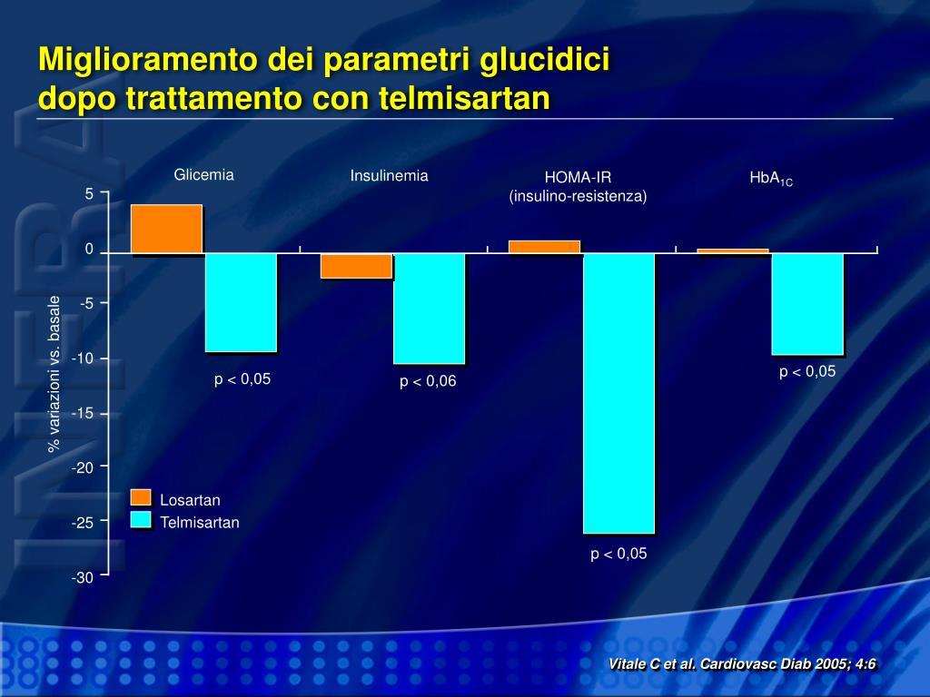 Miglioramento dei parametri glucidici