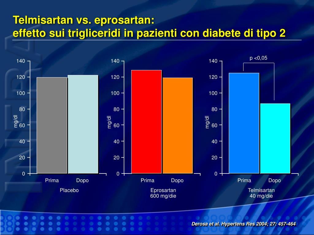 Telmisartan vs. eprosartan: