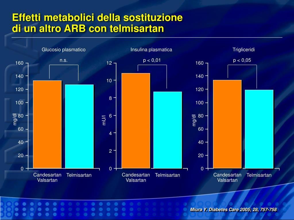 Effetti metabolici della sostituzione