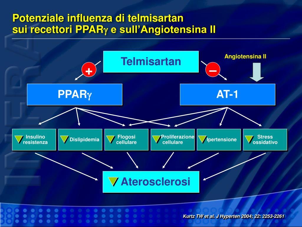 Potenziale influenza di telmisartan