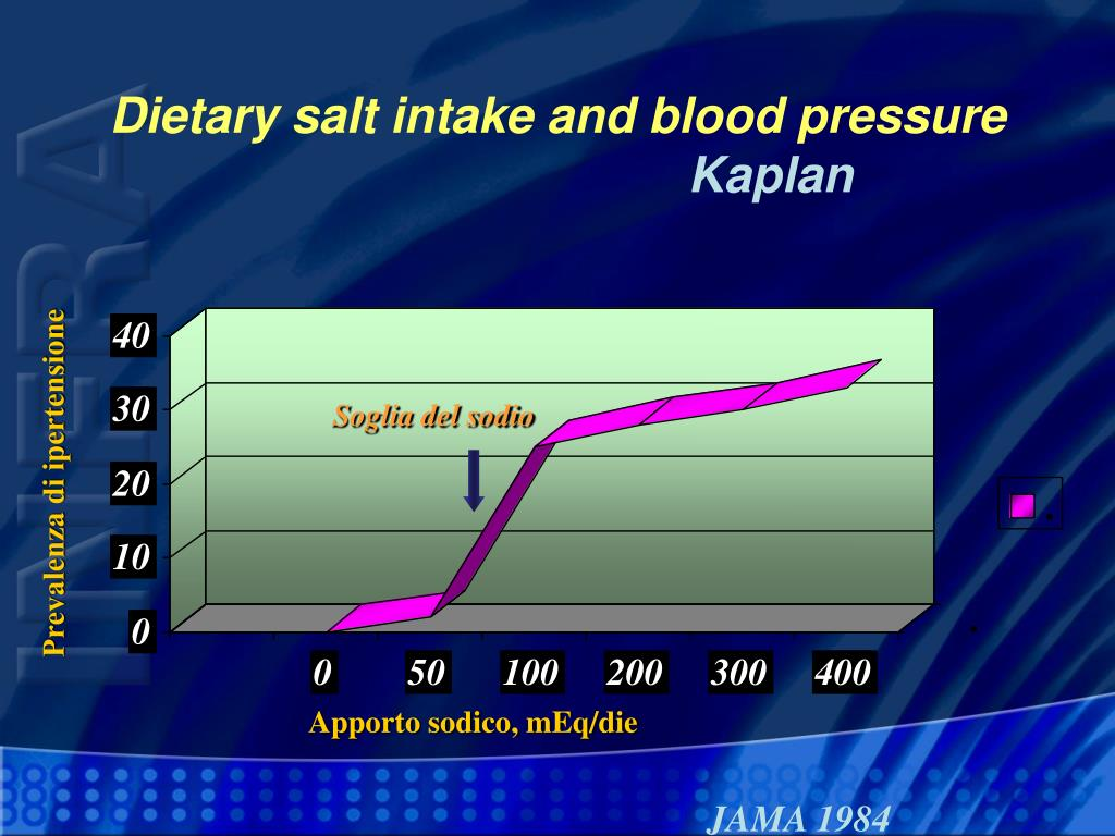 Dietary salt intake and blood pressure