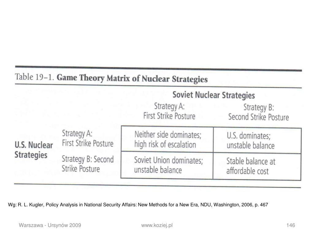 Wg: R. L. Kugler, Policy Analysis in National Security Affairs: New Methods for a New Era, NDU, Washington, 2006, p. 467