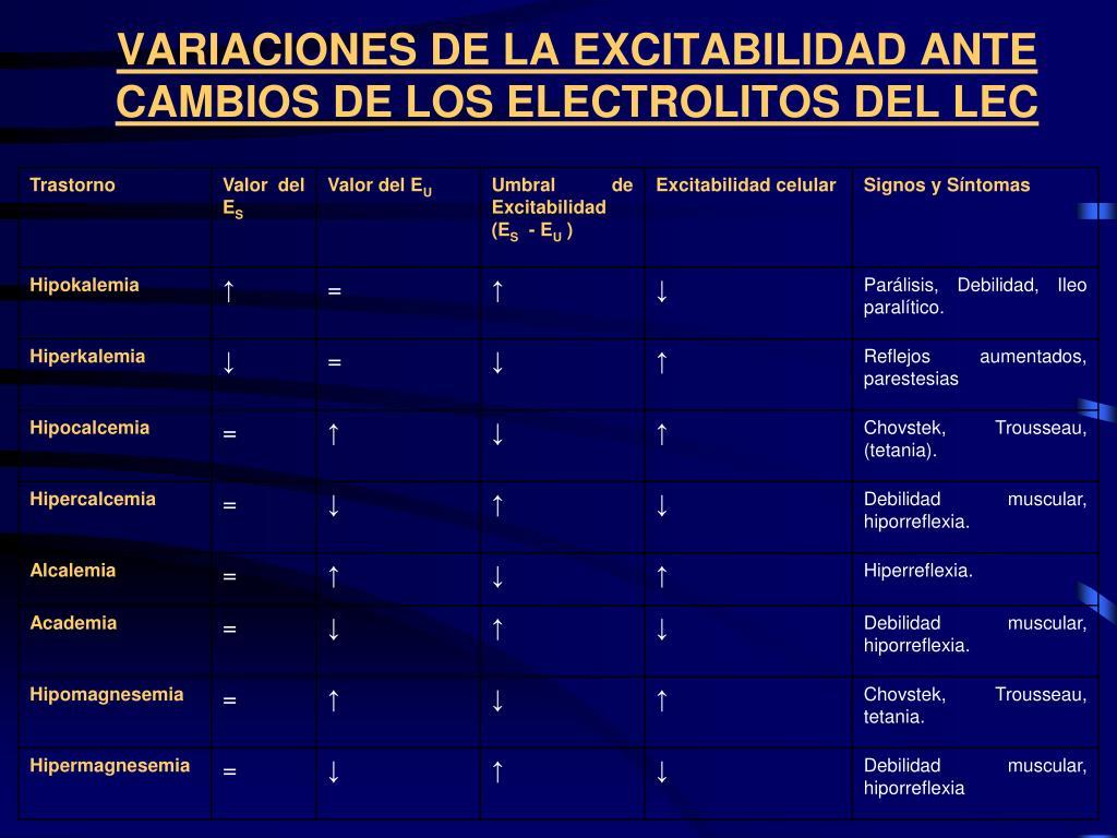 VARIACIONES DE LA EXCITABILIDAD ANTE CAMBIOS DE LOS ELECTROLITOS DEL LEC