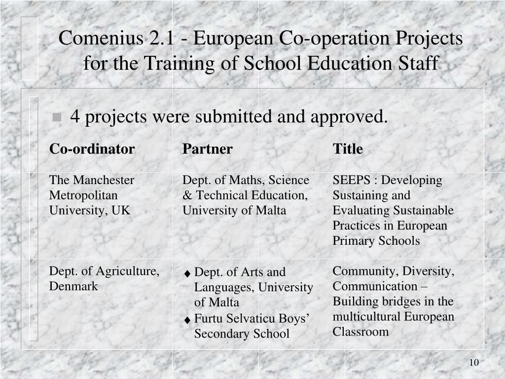 4 projects were submitted and approved.