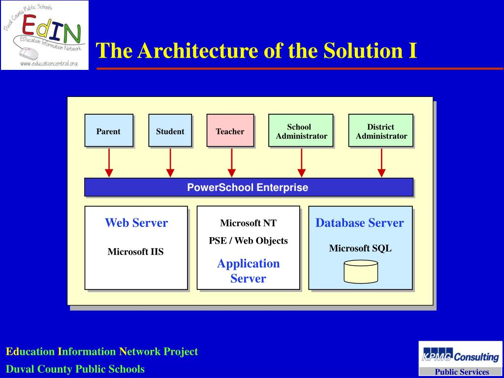 The Architecture of the Solution I