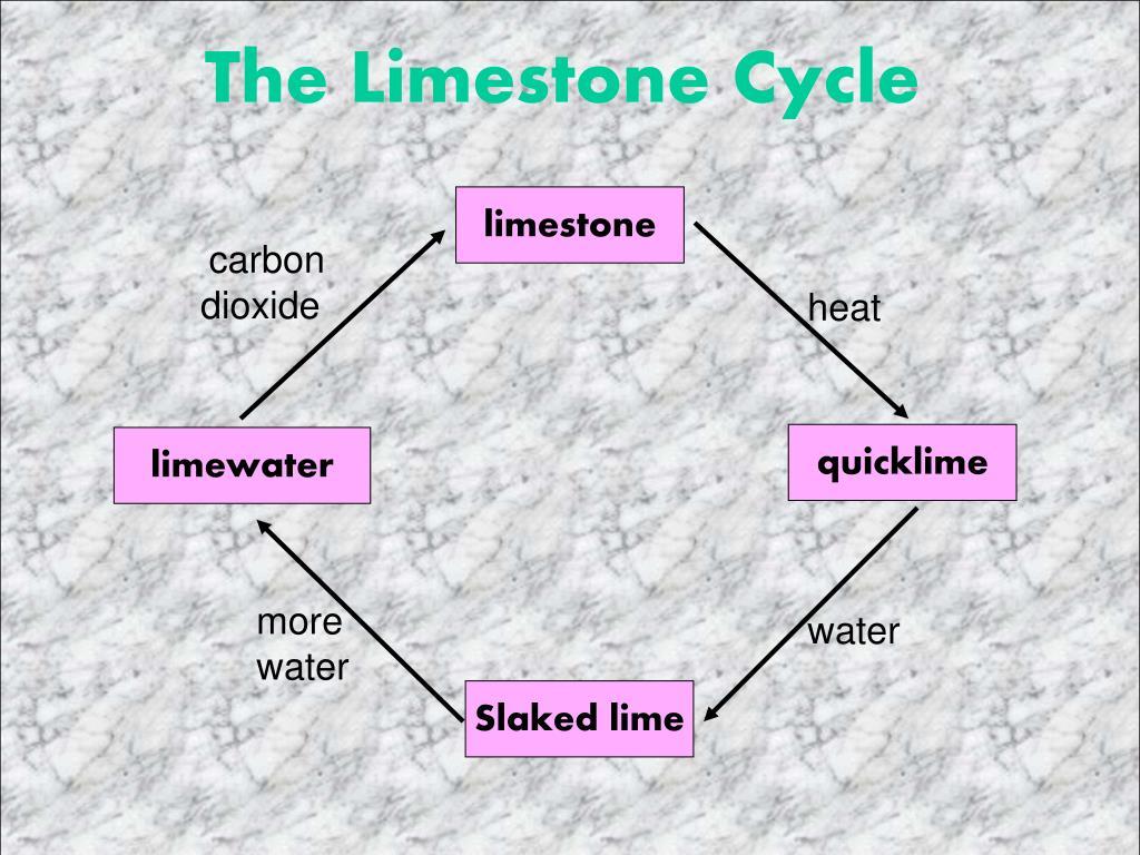 The Limestone Cycle