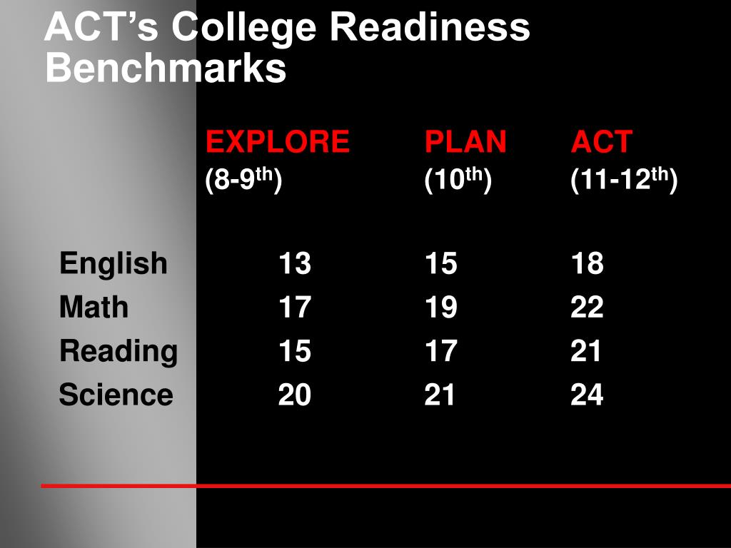 ACT's College Readiness