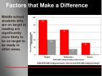 factors that make a difference16