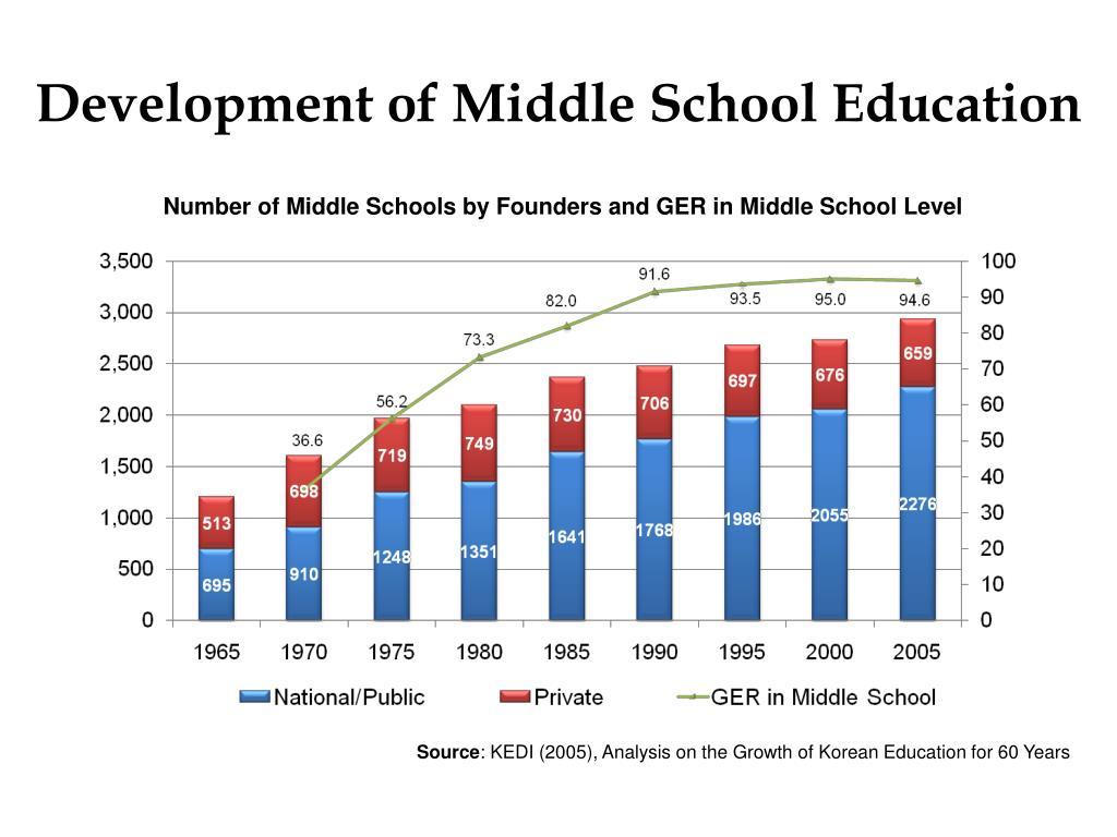 Development of Middle School Education