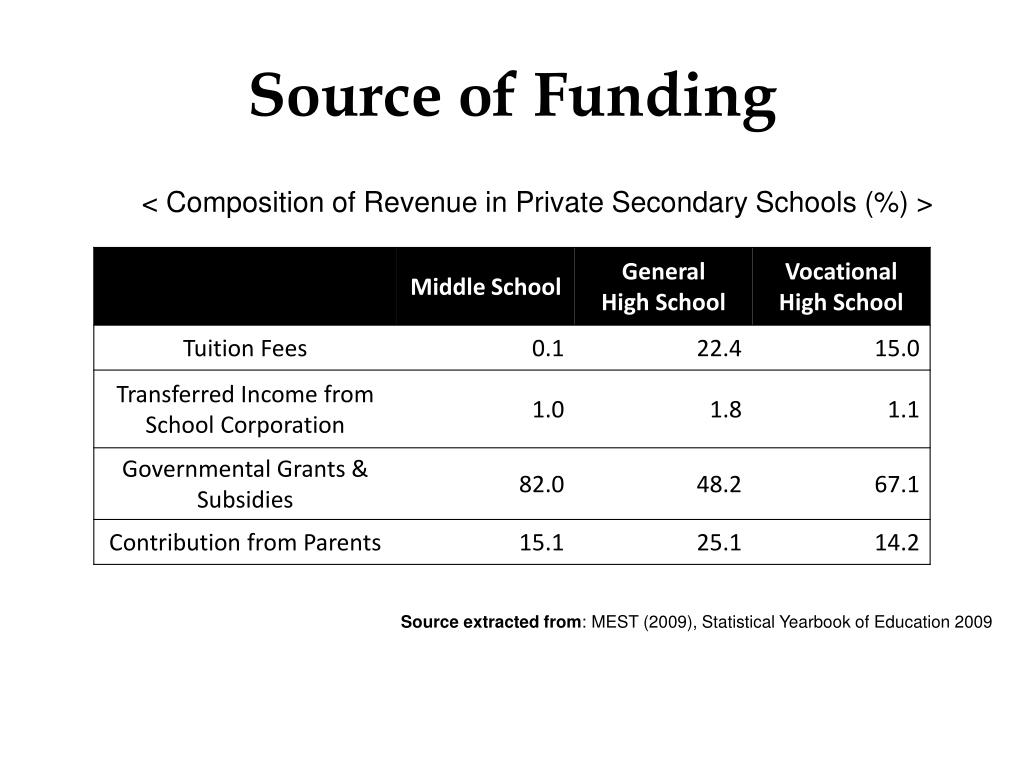 Source of Funding