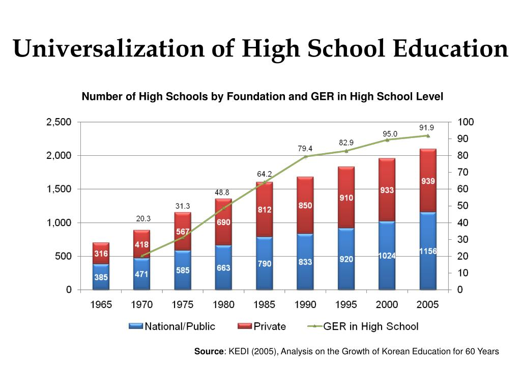 Universalization of High School Education