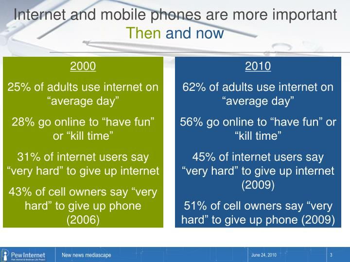 Internet and mobile phones are more important