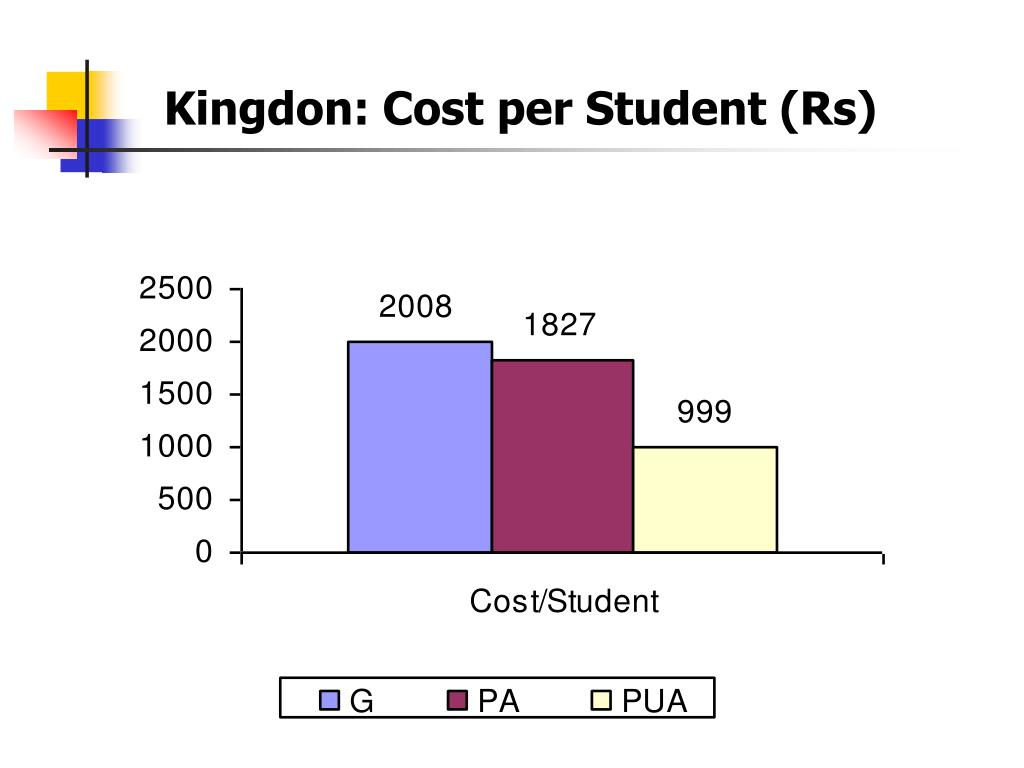 Kingdon: Cost per Student (Rs)