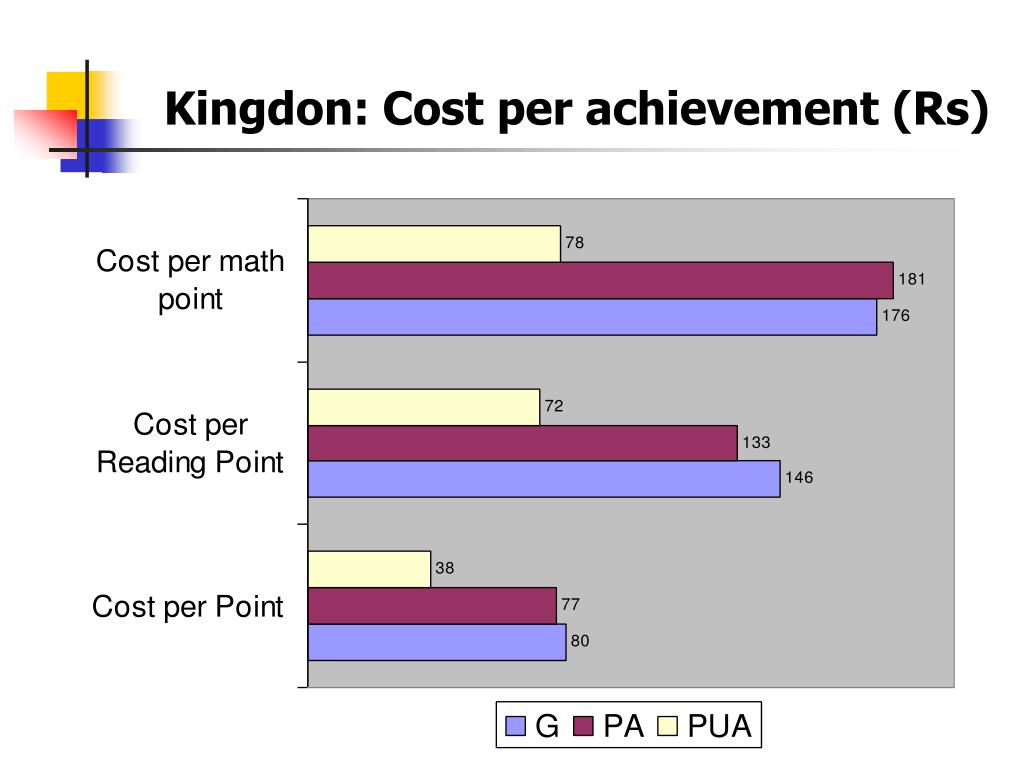 Kingdon: Cost per achievement (Rs)