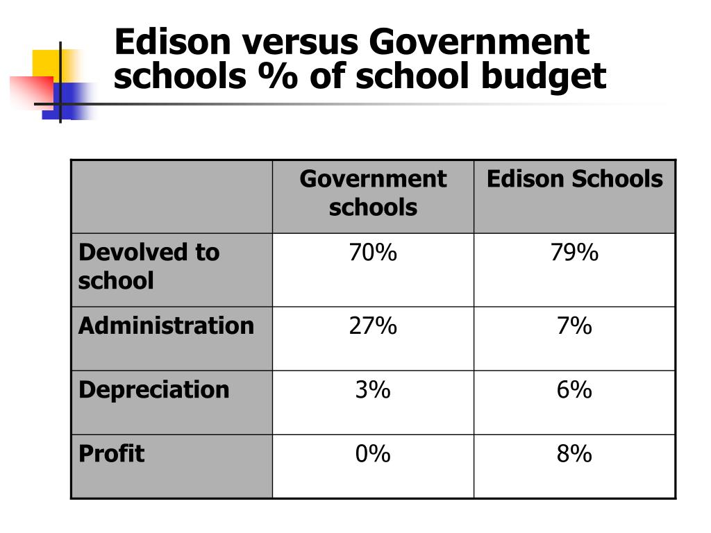 Edison versus Government schools % of school budget