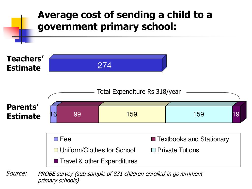 Average cost of sending a child to a government primary school:
