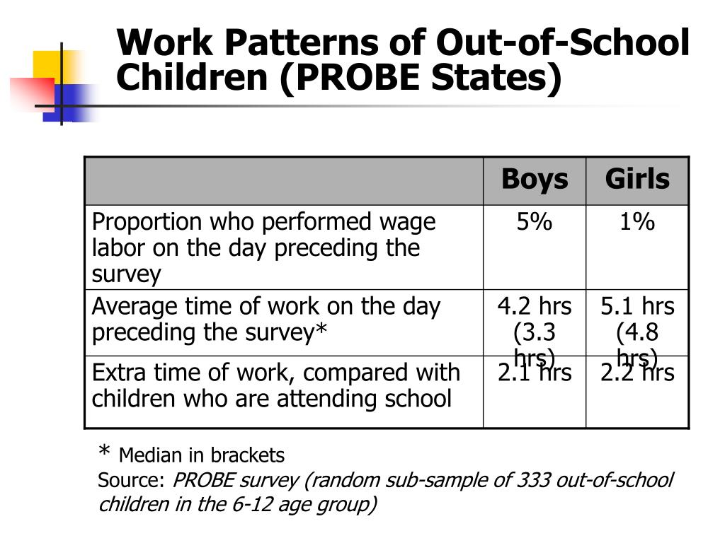Work Patterns of Out-of-School Children (PROBE States)