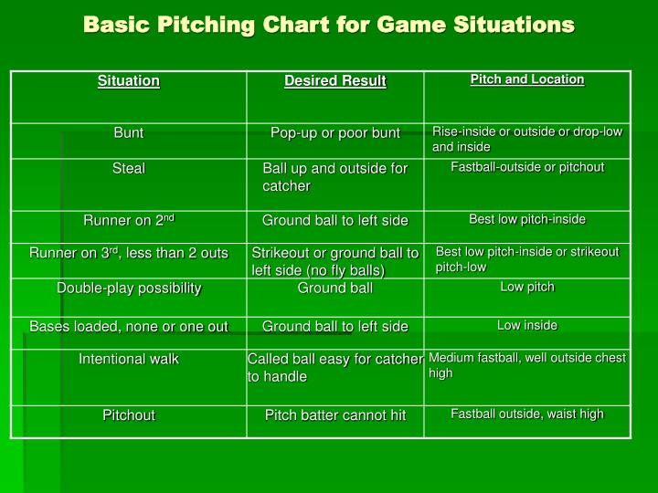 Basic pitching chart for game situations l.jpg