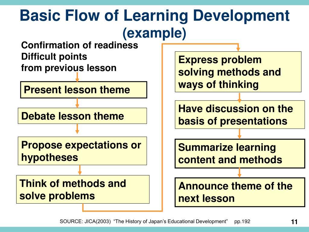 Basic Flow of Learning Development