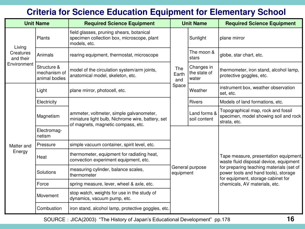 Criteria for Science Education Equipment for Elementary School