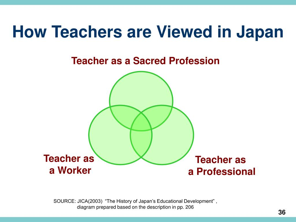 How Teachers are Viewed in Japan