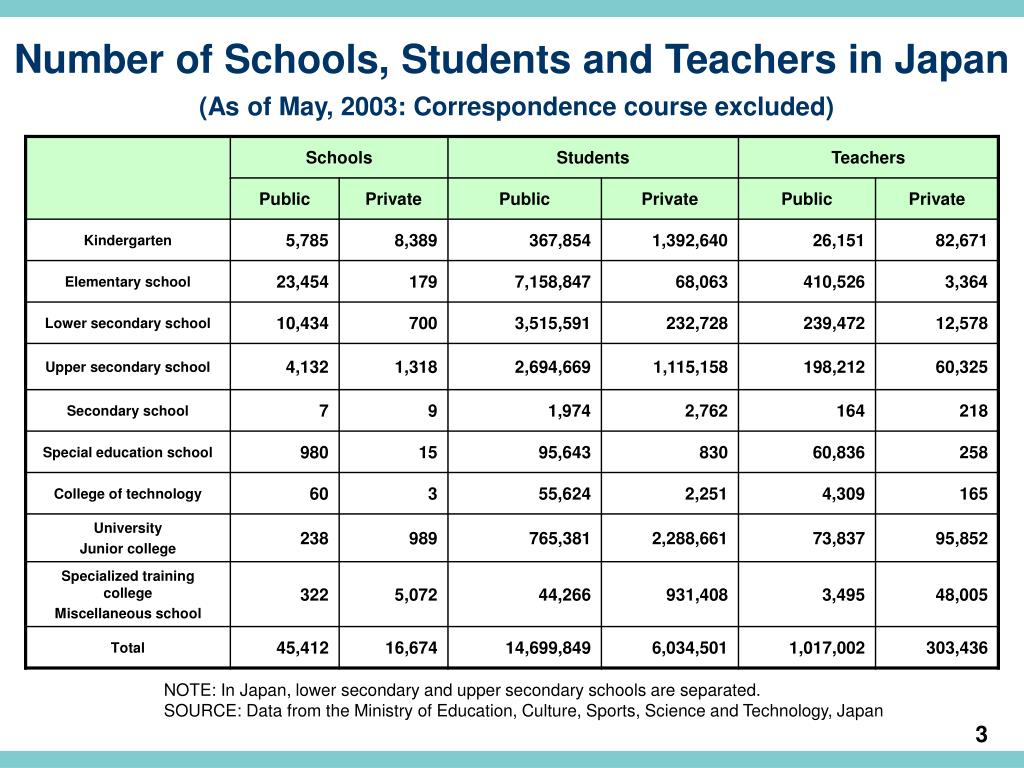 Number of Schools, Students and Teachers in Japan