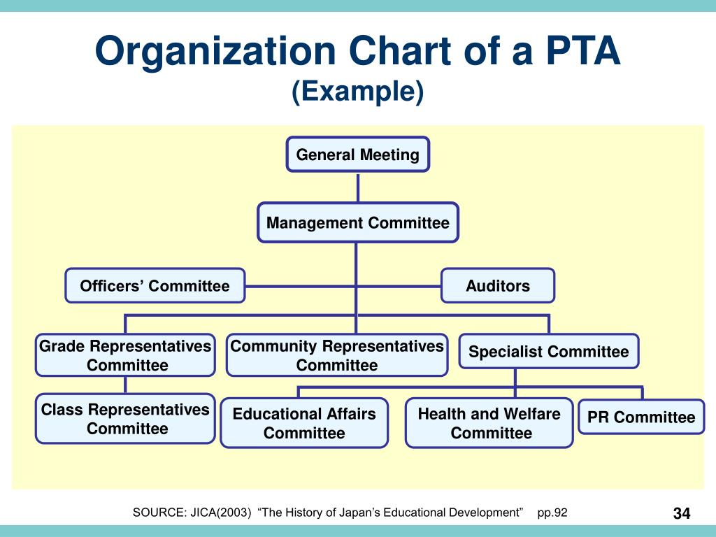 Organization Chart of a PTA