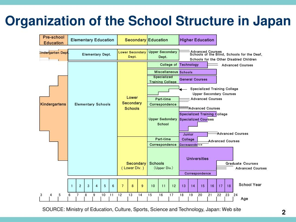 Organization of the School Structure in Japan