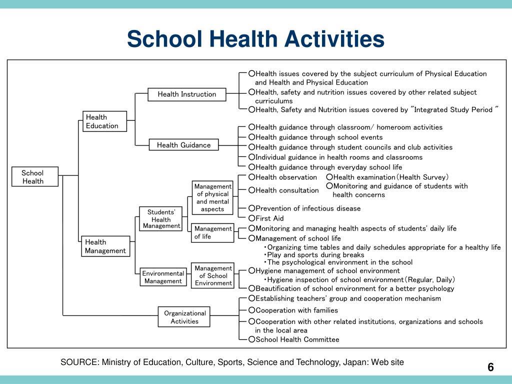 School Health Activities