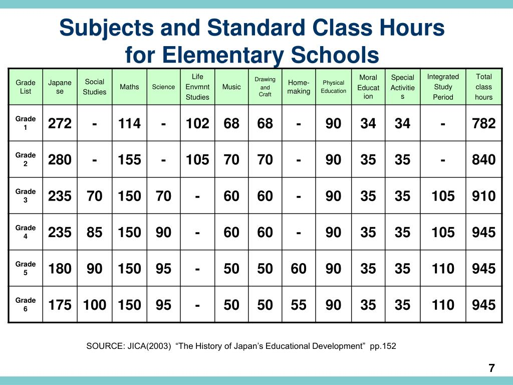 Subjects and Standard Class Hours