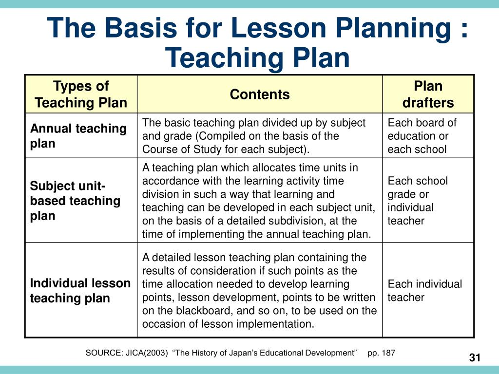 The Basis for Lesson Planning :