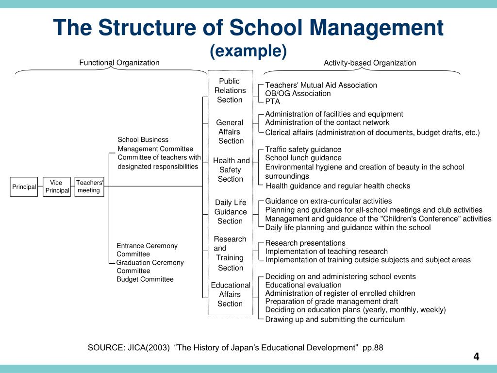 The Structure of School Management