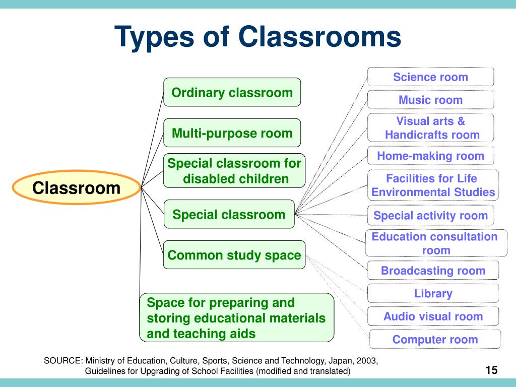 Types of Classrooms