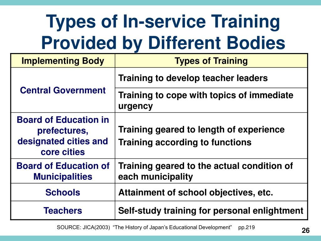 Types of In-service Training