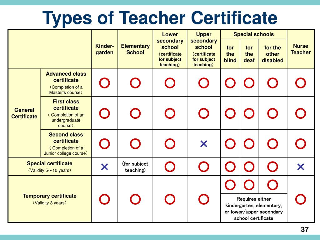 Types of Teacher Certificate