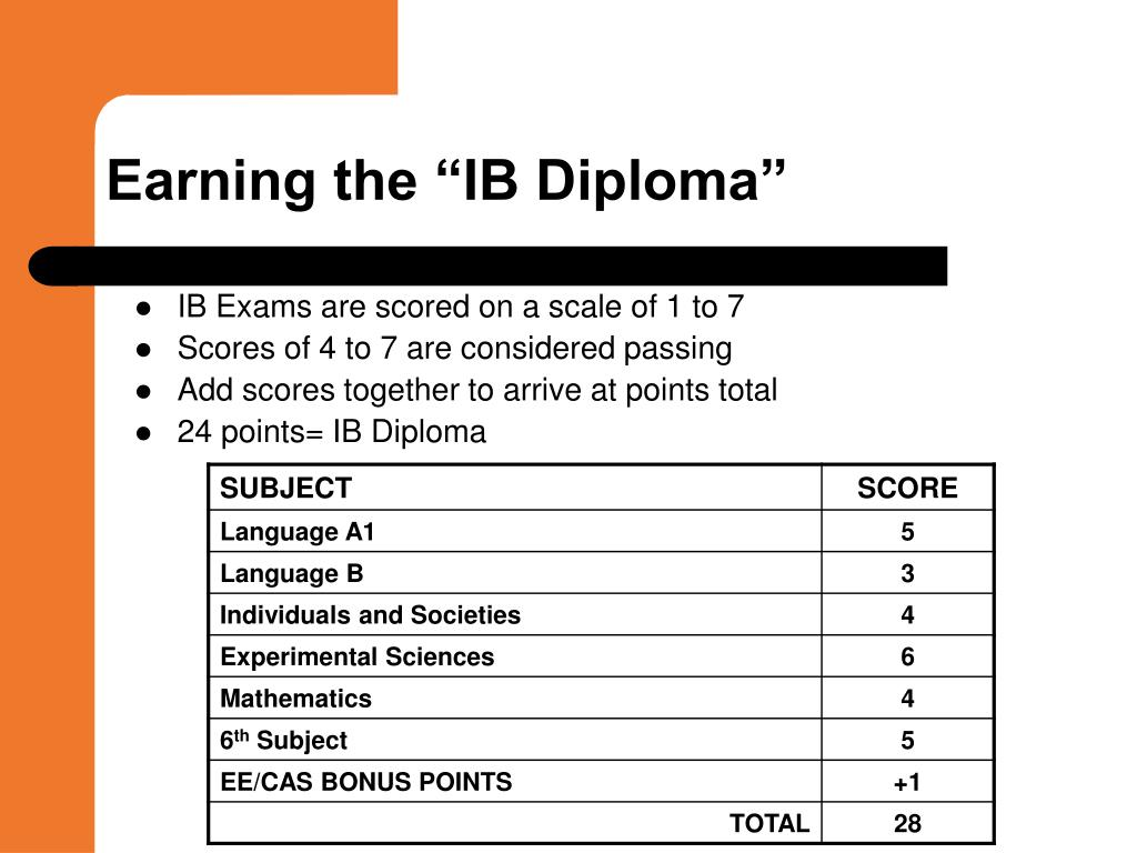 "Earning the ""IB Diploma"""