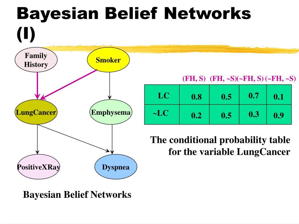 Bayesian Belief Networks (I)