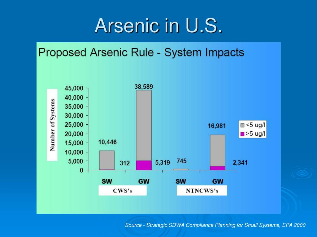 Arsenic in U.S.