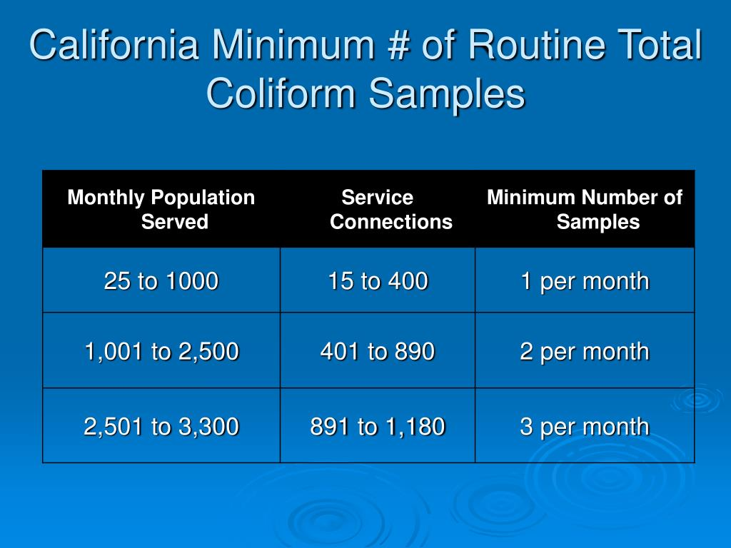 California Minimum # of Routine Total Coliform Samples