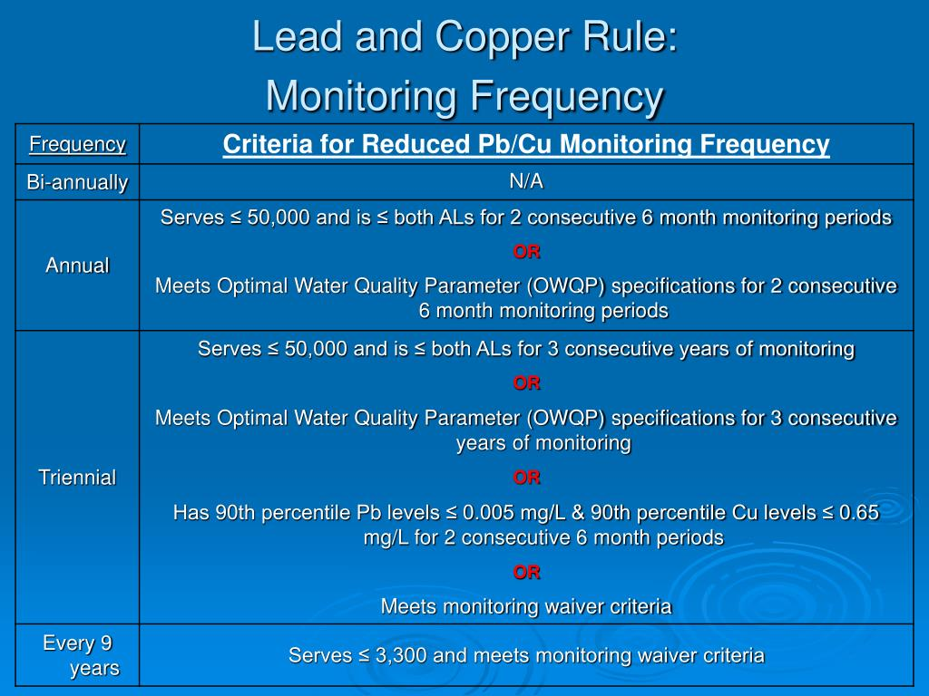 Lead and Copper Rule: