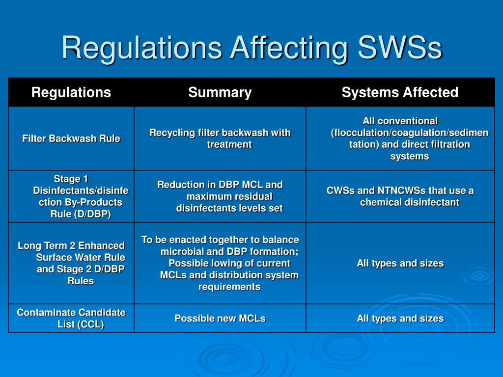 Regulations Affecting SWSs