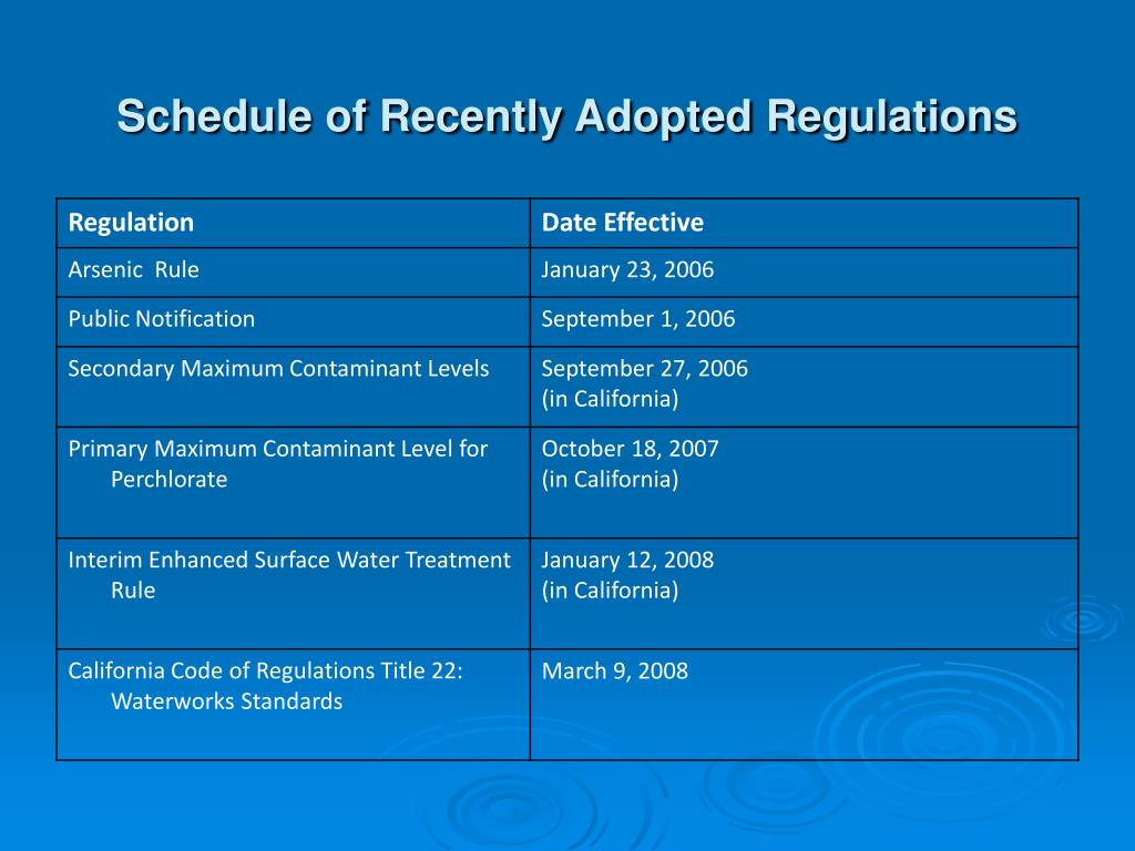 Schedule of Recently Adopted Regulations