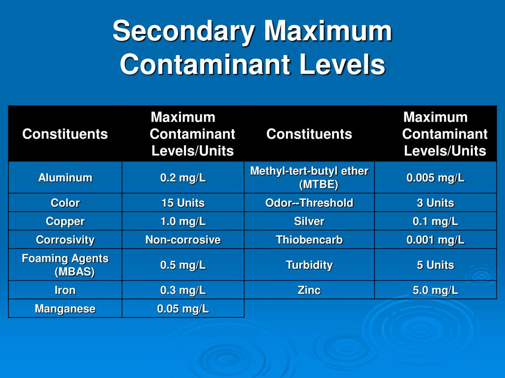 Secondary Maximum Contaminant Levels