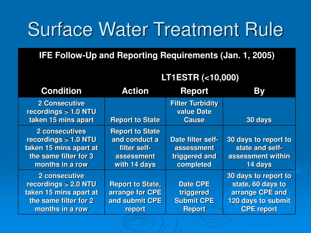 Surface Water Treatment Rule