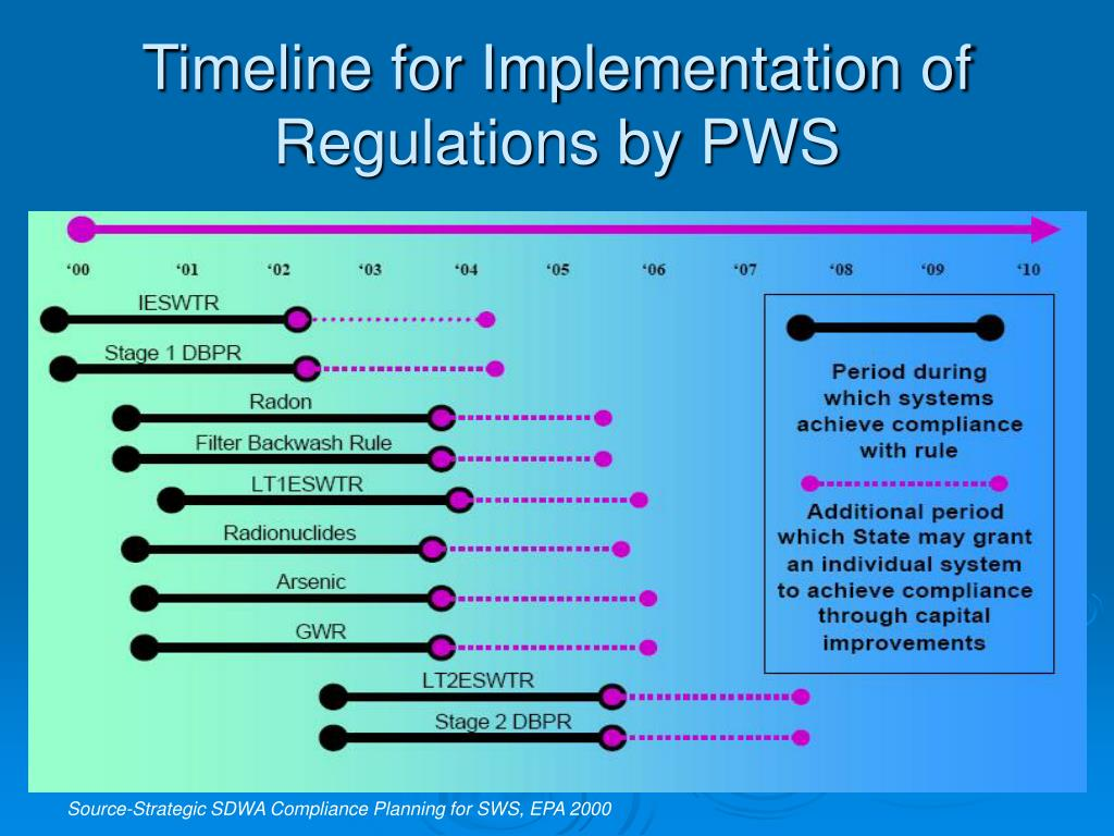 Timeline for Implementation of Regulations by PWS