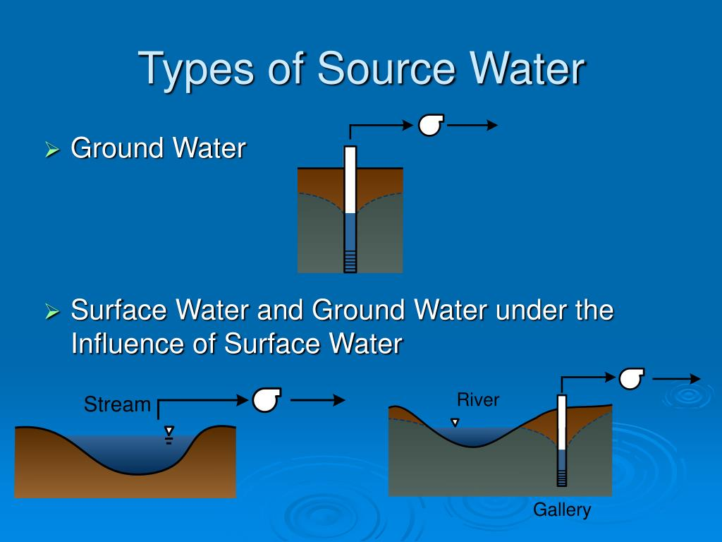 Types of Source Water