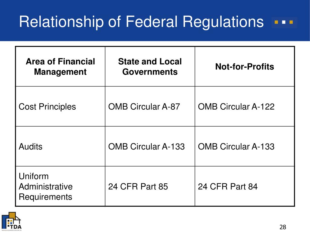 Relationship of Federal Regulations
